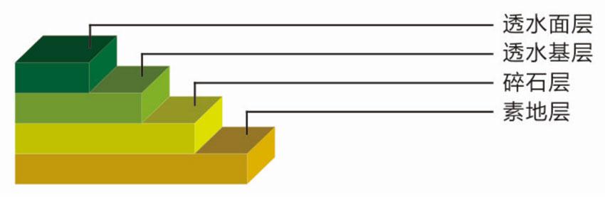 环氧树脂自流平型地坪剖面图