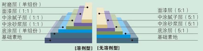 环氧树脂砂浆型地坪剖面图